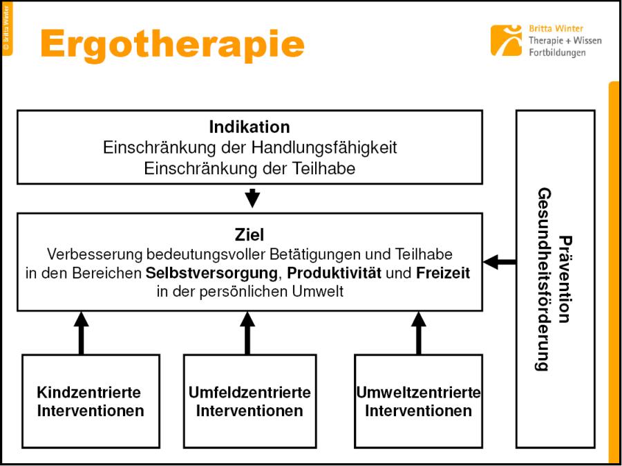 Ergotherapie Egelsbach - Infos für Ärzte